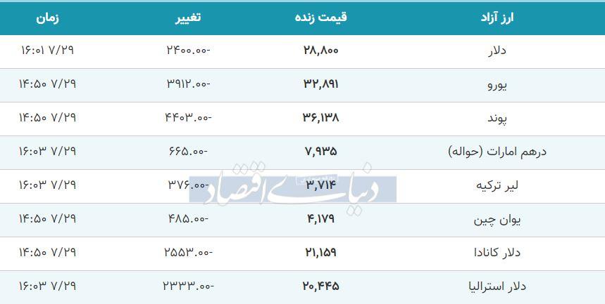 قیمت دلار، یورو و پوند امروز 29 مهر