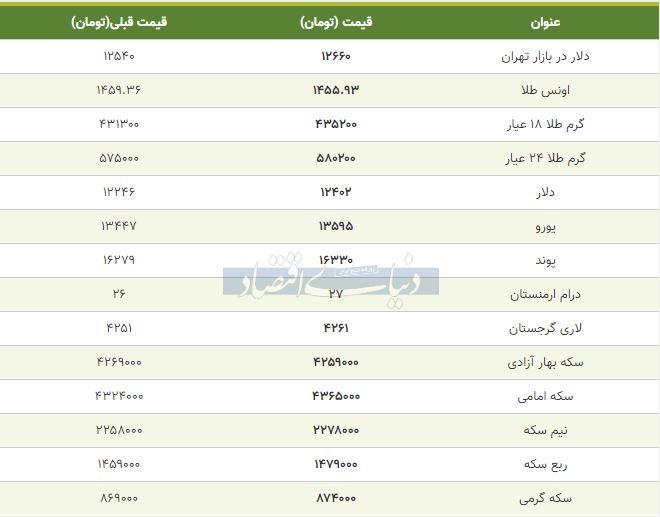 قیمت طلا، سکه و دلار امروز هفتم آذر 98