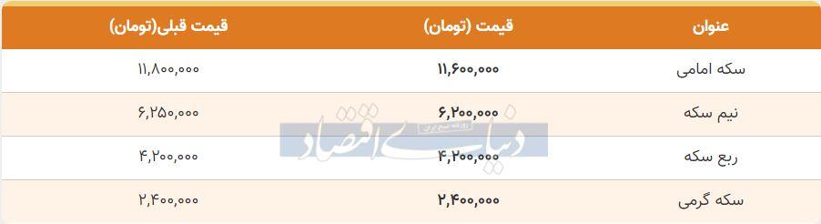قیمت سکه امروز دوم آذر 99