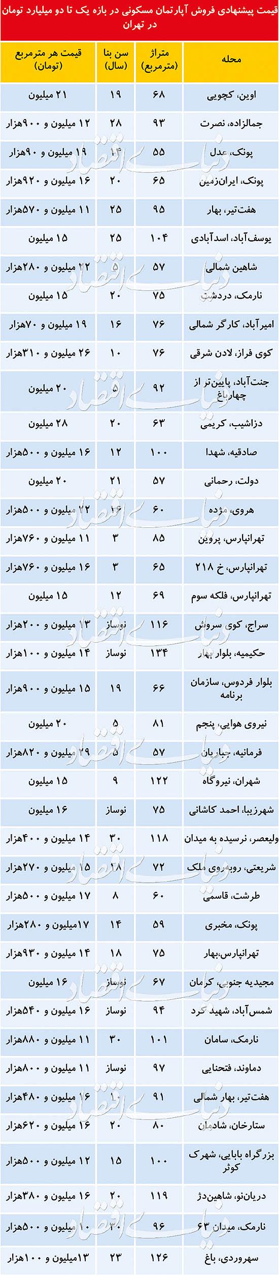 قیمت پیشنهادی فروش آپارتمان مسکونی در بازه یک تا دو میلیارد تومان در تهران