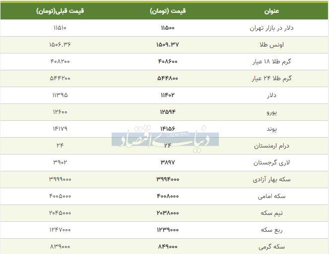 قیمت طلا، سکه و دلار امروز 18 مهر 98