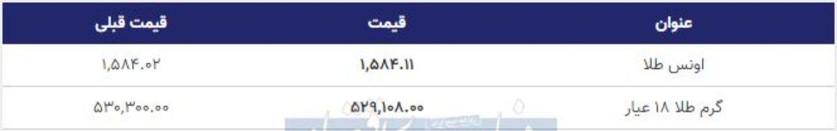 قیمت طلا امروز 27 بهمن 98