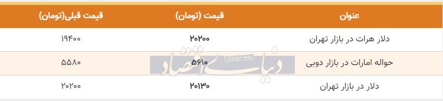 قیمت دلار در بازار امروز تهران نهم تیر 99