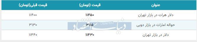 قیمت دلار در بازار امروز تهران 18 آبان 98