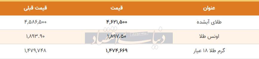قیمت طلا امروز 23 مهر 99