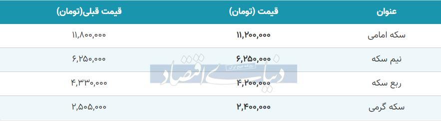 قیمت سکه امروز اول آذر 99