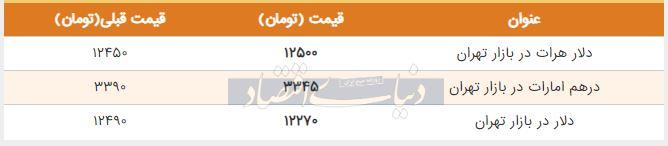 قیمت دلار در بازار امروز تهران 24 تیر 98