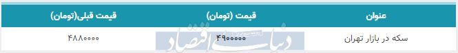 قیمت سکه در بازار امروز تهران سوم بهمن 98