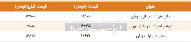 قیمت دلار در بازار امروز تهران 22 تیر 98
