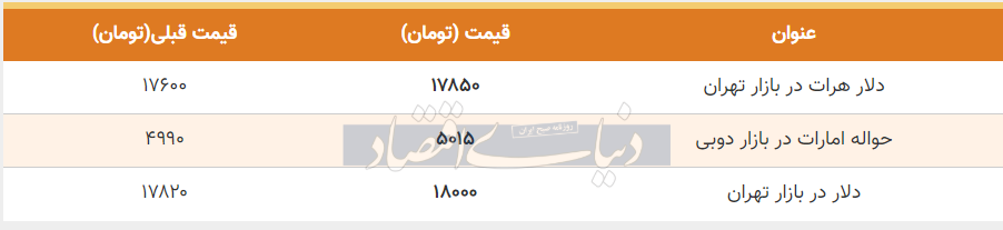 قیمت دلار در بازار امروز تهران 21 خرداد 99
