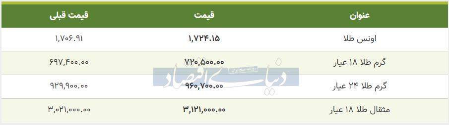 قیمت طلا امروز هشتم خرداد 99