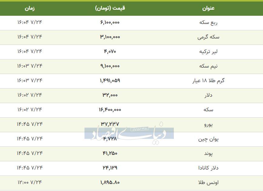 قیمت طلا، سکه و دلار امروز 24 مهر 99
