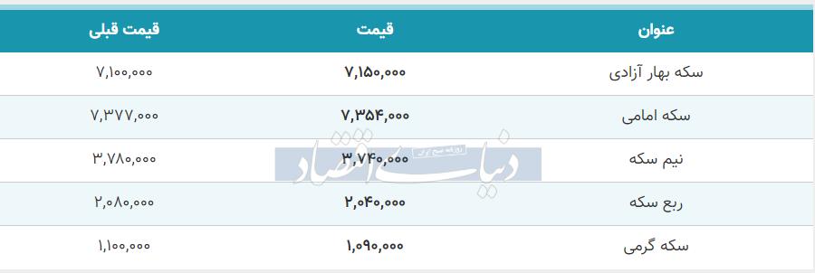 قیمت سکه امروز 11 خرداد 99