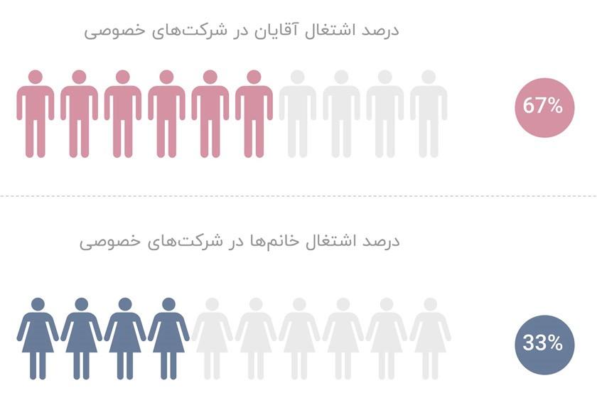 درصد اشتغال خانمها