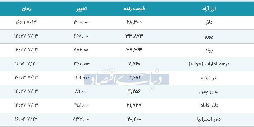 قیمت دلار، یورو و پوند امروز 13 مهر 99