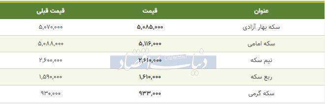 قیمت سکه امروز 23 بهمن 98