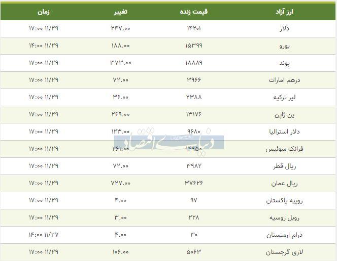 قیمت دلار، یورو و پوند امروز 29 بهمن 98