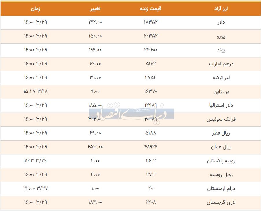 قیمت دلار، یورو و پوند امروز 29 خرداد 99