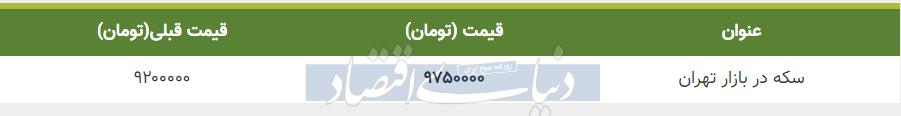 قیمت سکه در بازار امروز تهران 12 تیر 99