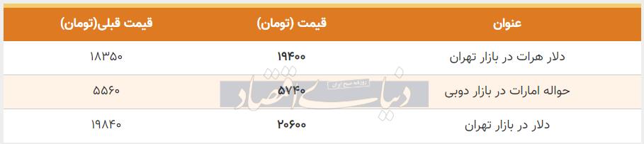 قیمت دلار در بازار امروز تهران هشتم تیر 99