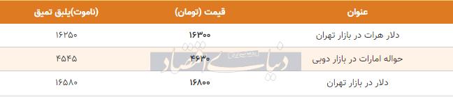 قیمت دلار در بازار امروز تهران 22 اردیبهشت 99