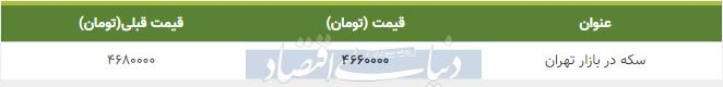 قیمت سکه در بازار امروز تهران 19 آذر 98