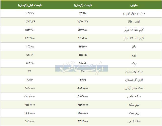 قیمت طلا، سکه و دلار امروز 20 بهمن 98