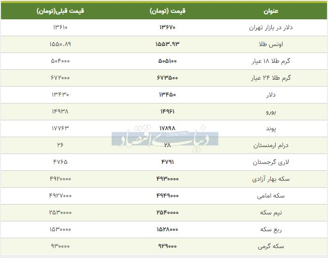 قیمت طلا، سکه و دلار امروز 16 بهمن 98