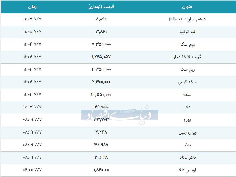 قیمت طلا، سکه و دلار امروز هفتم مهر 99