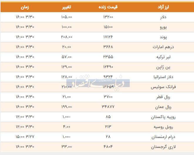قیمت دلار، یورو و پوند امروز 30 خرداد