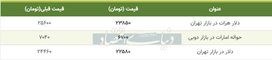 قیمت دلار در بازار امروز تهران 30 تیر 99