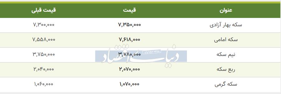 قیمت سکه امروز 22  خرداد 99