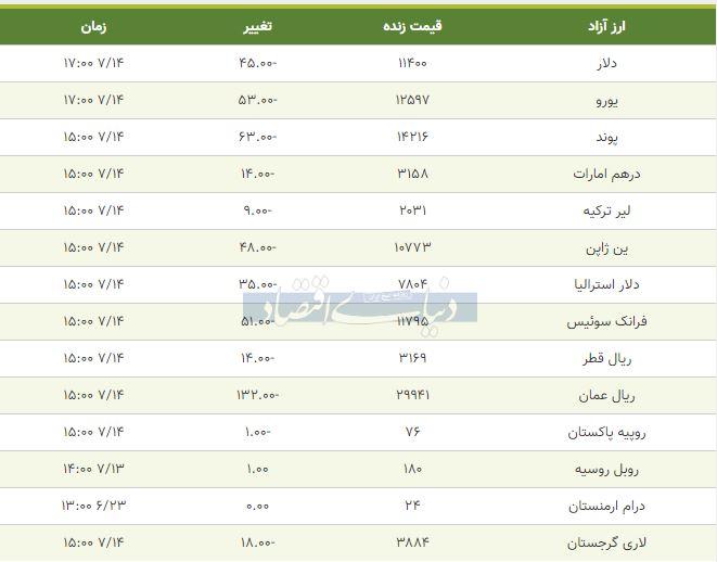 قیمت دلار، یورو و پوند امروز 14 مهر 98