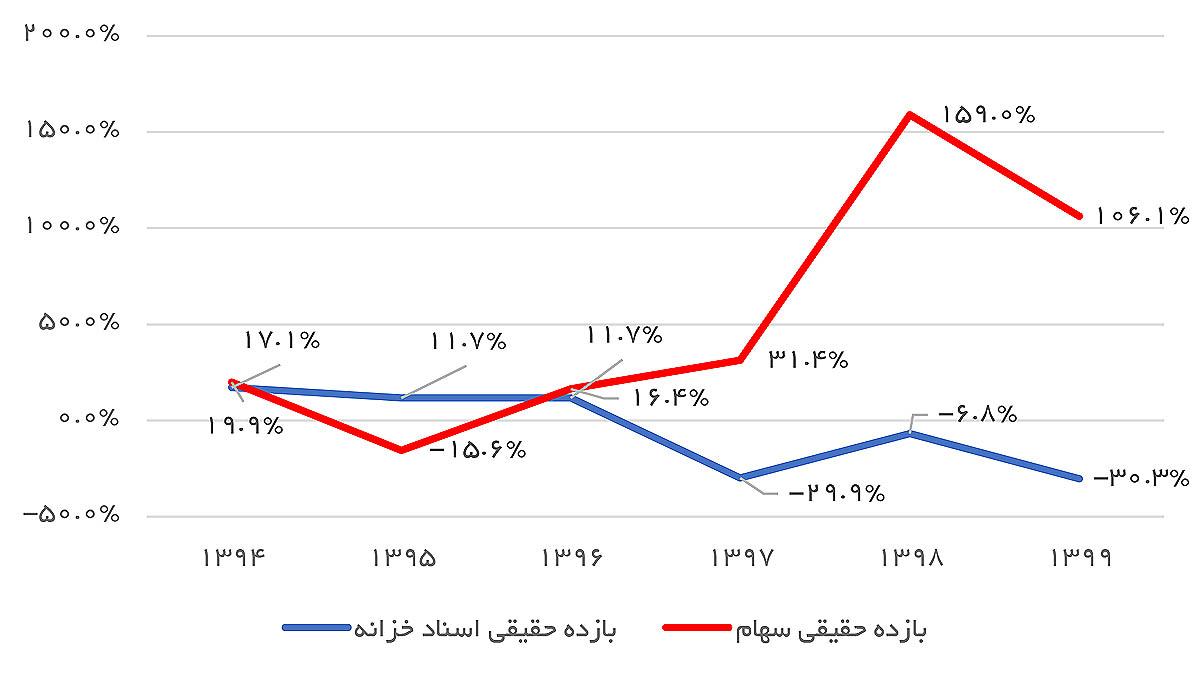نمودار2