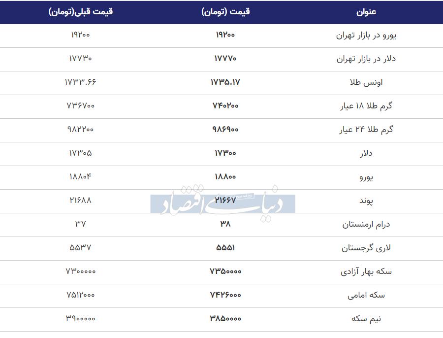 قیمت طلا، سکه و دلار امروز 3 خرداد 99