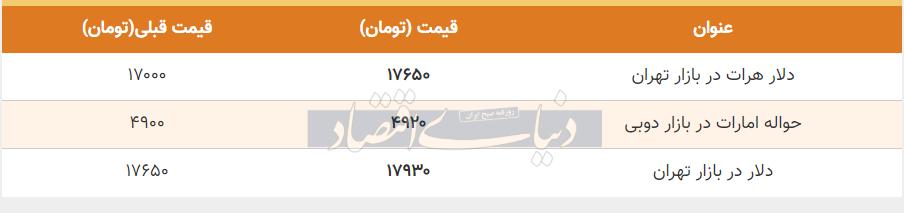 قیمت دلار در بازار امروز تهران 31 اردیبهشت 99