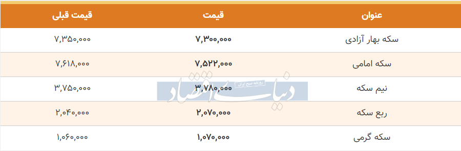 قیمت سکه امروز 24 خرداد 99