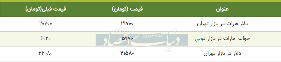 قیمت دلار در بازار امروز تهران 16 تیر 99