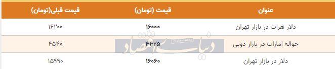 قیمت دلار در بازار امروز تهران 9 اردیبهشت 99