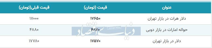 قیمت دلار در بازار امروز تهران ششم خرداد 99