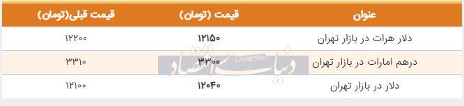 قیمت دلار در بازار امروز تهران هشتم مرداد 98