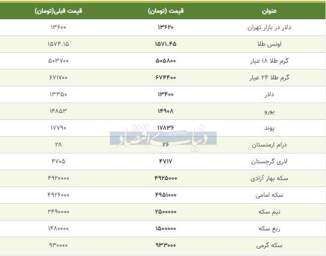 قیمت طلا، سکه و دلار امروز ششم بهمن 98