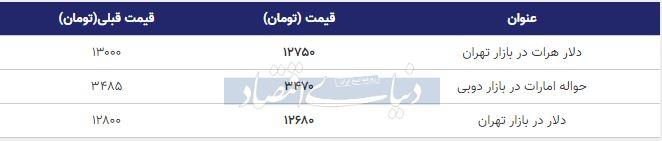 قیمت دلار در بازار امروز تهران 24 آذر 98