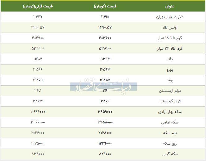 قیمت طلا، سکه و دلار امروز 28 مهر 98