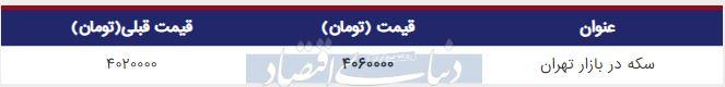 قیمت سکه در بازار امروز تهران 27 شهریور 98