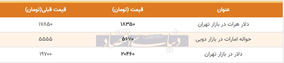 قیمت دلار در بازار امروز تهران سوم تیر 99