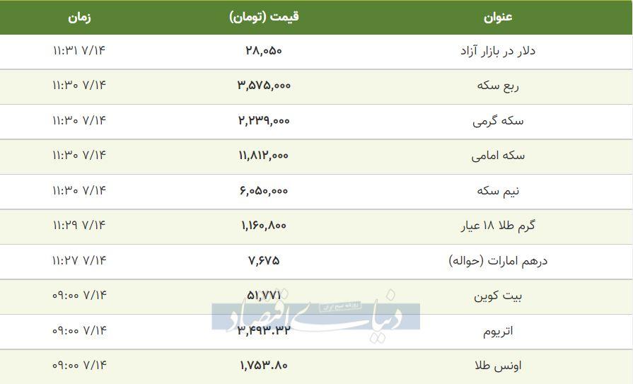 قیمت طلا، سکه و دلار امروز ز14 مهر 1400