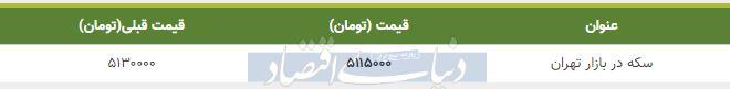 قیمت سکه در بازار امروز تهران 17 دی 98