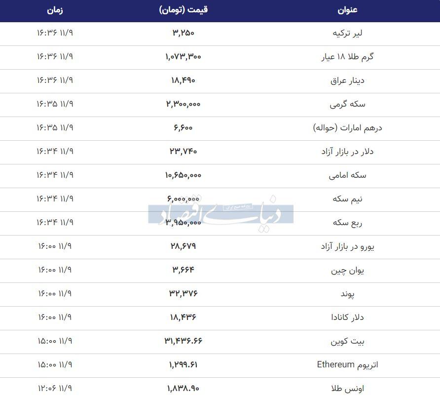 قیمت طلا، سکه و دلار امروز 9 بهمن 99