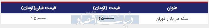 قیمت سکه در بازار امروز تهران 21 خرداد